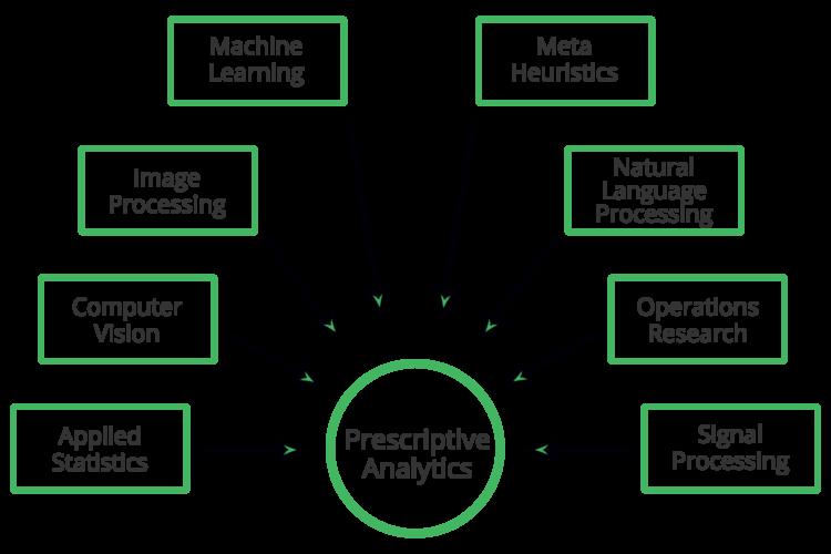 Scientific disciplines that comprise prescriptive analytics big data